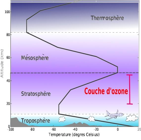 Couches atmosph riques m t o 45 - Distance entre la terre et la couche d ozone ...